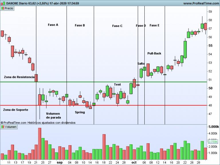 Fases posiciones primarias de trading