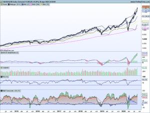 NASDAQ-100 ¿Hay burbuja tecnológica?
