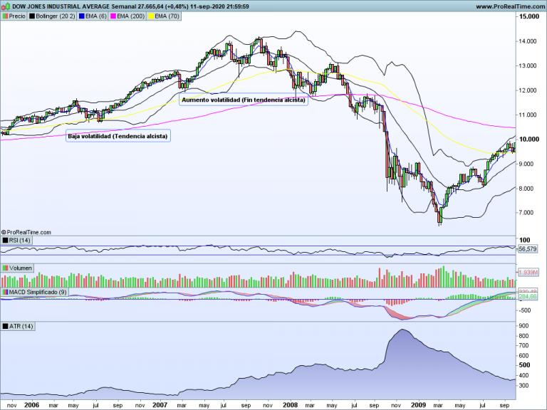Volatilidad en tendencias
