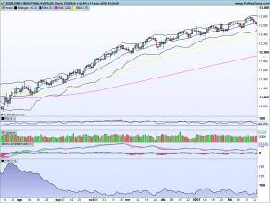 Gráfico baja volatilidad
