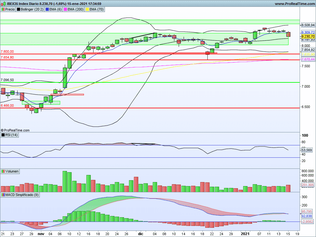Ibex35: Vuelta al canal lateral