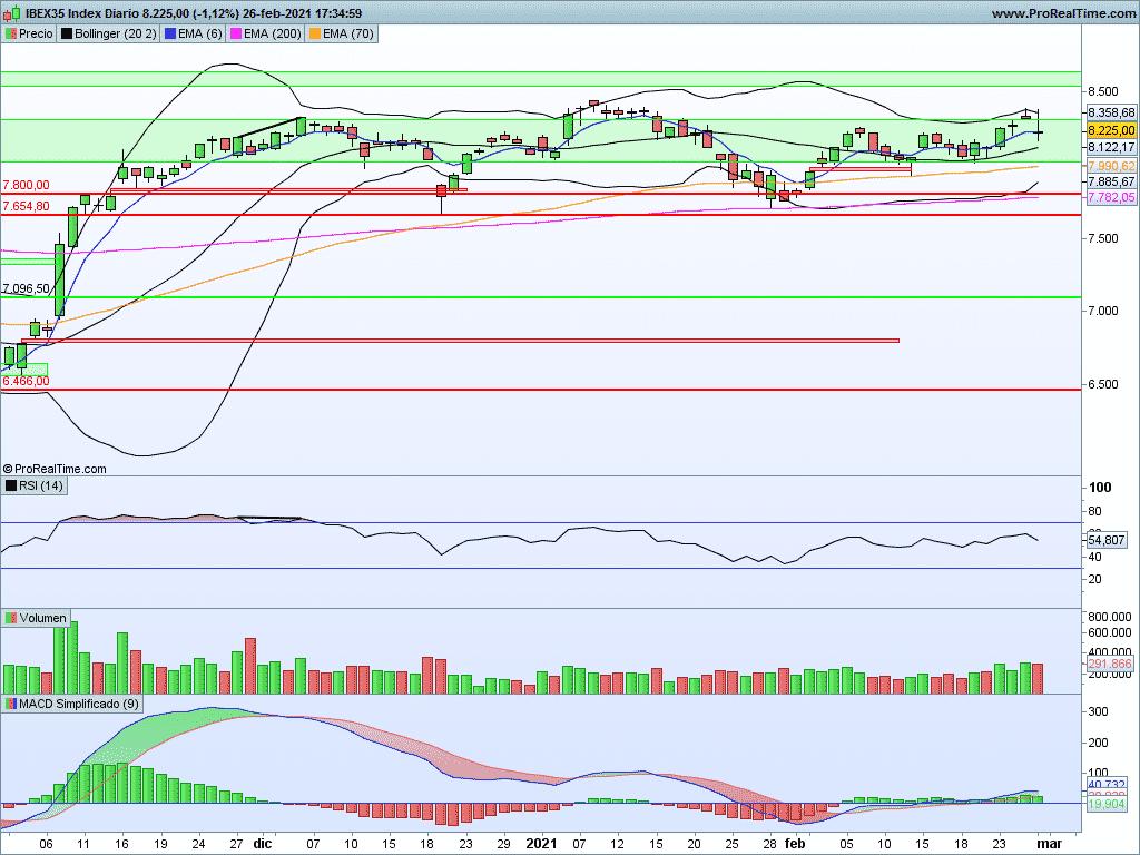 Ibex35: Volatilidad y volumen, combinación perfecta
