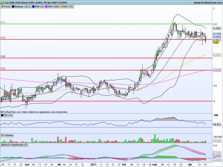 GSJ: ¿Será suficiente la caída?